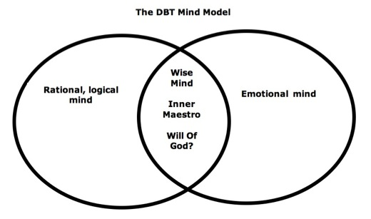 DBT Model Of The Mind