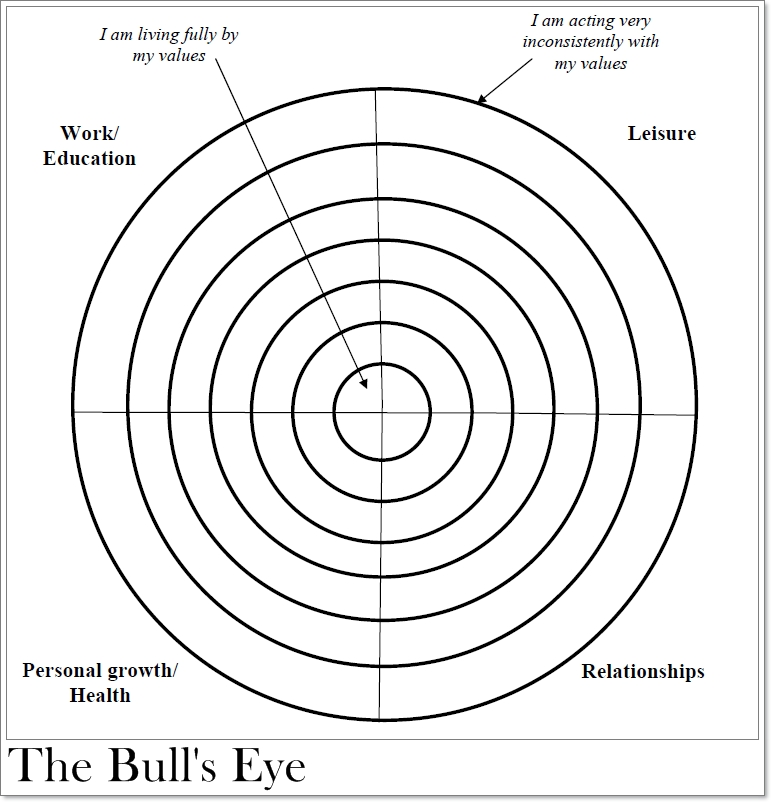 Worksheets Act Values Worksheet act identifying your values all that i am ever was the bulls eye